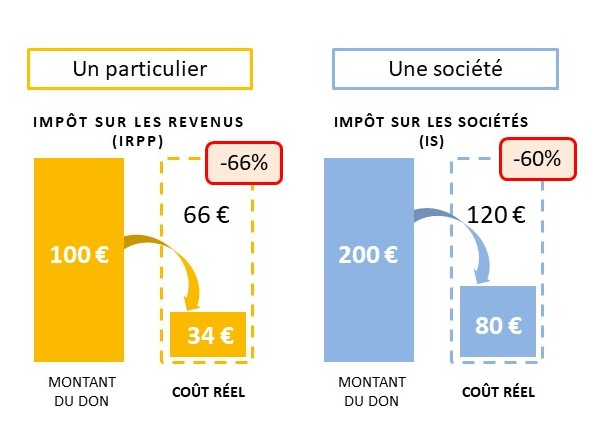 Schémas-Déduction-fiscale-ecole